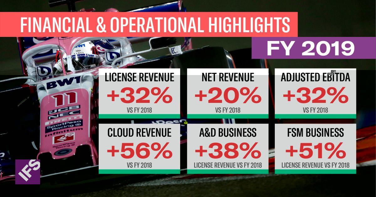 W 2019 roku firma IFS wyprzedziła rynek, osiągając 32-proc. wzrost zarówno przychodów z licencji, jak i zysku EBITDA